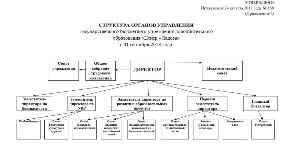 Структура графическая с 01 сентября 2018г